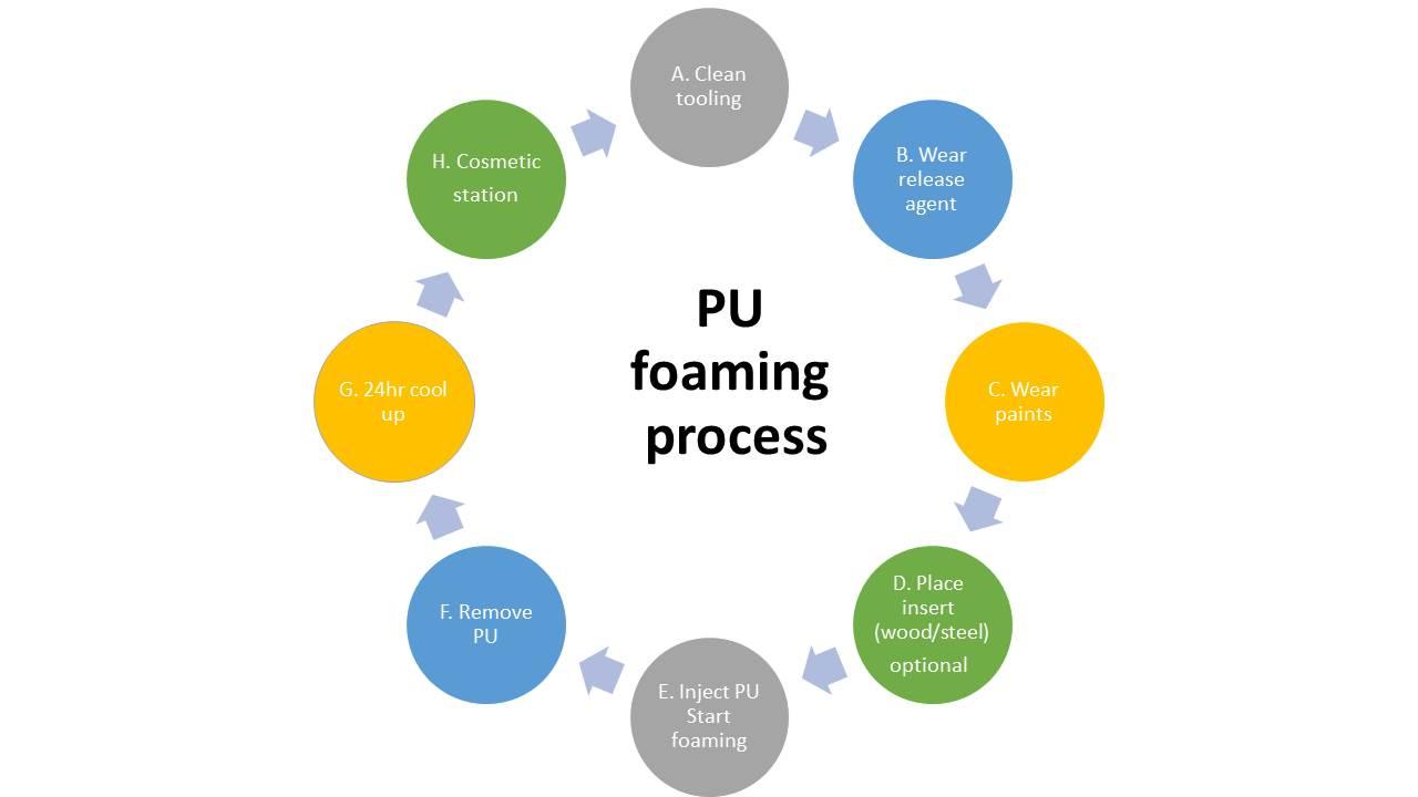 proimages/pu製造流程_en.JPG